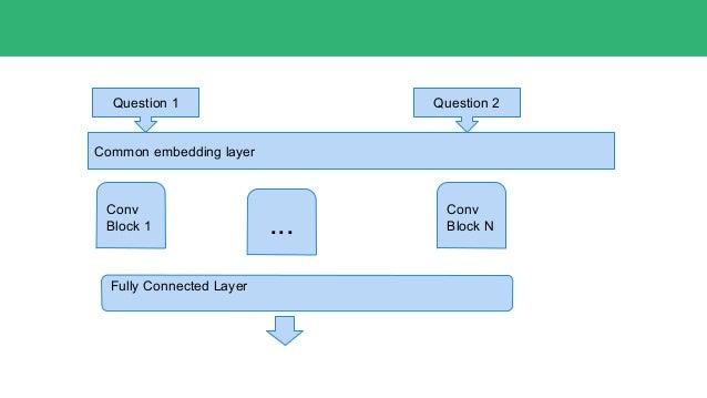 Parameters of convolutional block ● Filter size ● Number of filters ● Global Pooling ● Depth ● Kernel regularizers, activi...