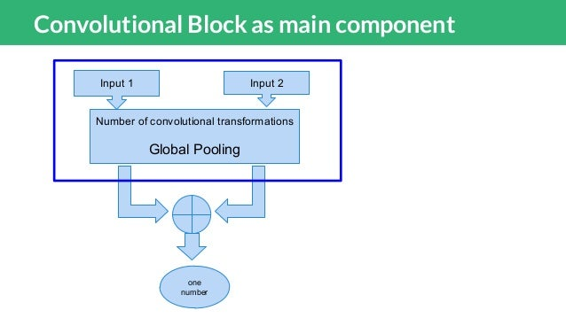 Shallow Convolutional Block def conv_lst4(layer_class, size, out_dim = 300, activation='relu', kernel_regularizer = None, ...