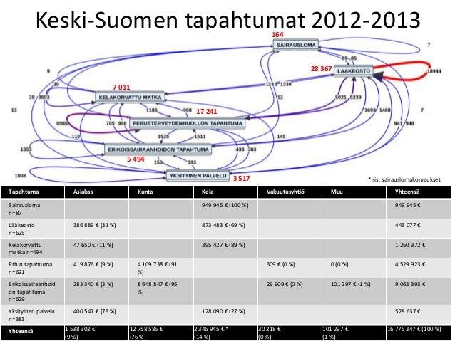 Monikanavarahoituksen kohdentuminen Kainuussa ja Keski-Suomessa Slide 3