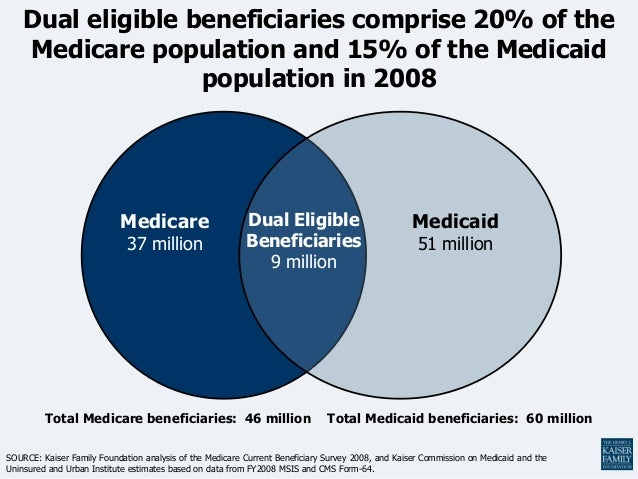 Dual eligible beneficiaries comprise 20% of the    Medicare population and 15% of the Medicaid                   populatio...
