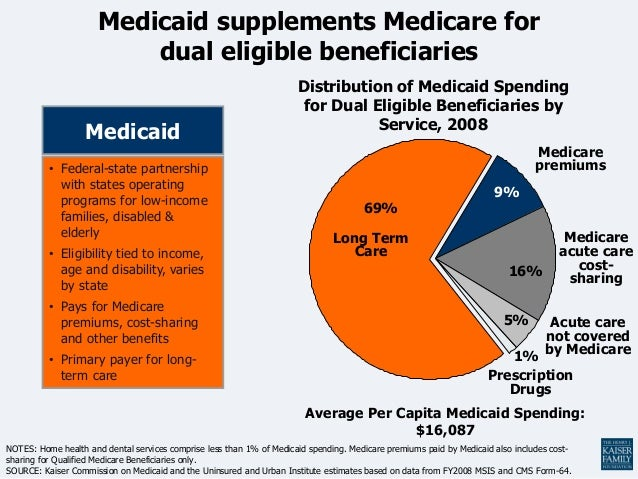 an analysis of the medicaid and the history of the medical services in the united states 2015 health care providers outlook united states 4 centers for medicare and medicaid services and services deloitte's hidden costs analysis shows these.