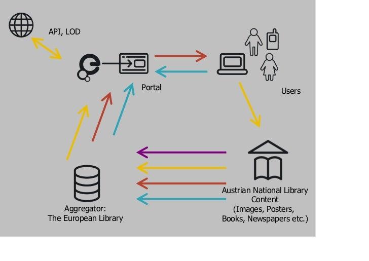 API, LOD                       Portal                    Users                                Austrian National Library   ...