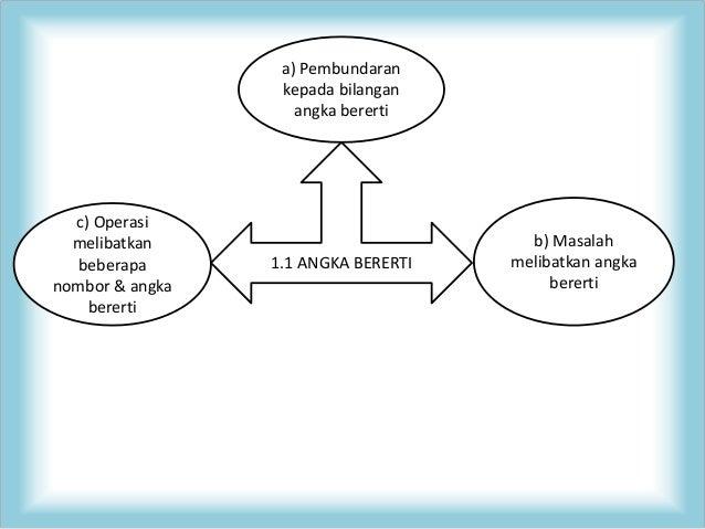 Kaitan 5 bidang dalam matematik
