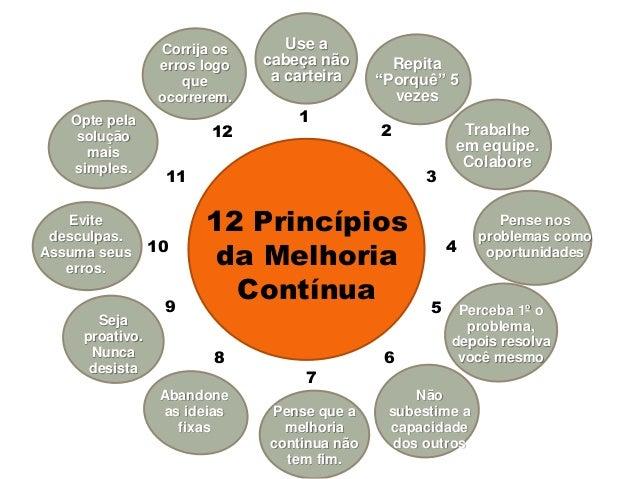 """12 Princípios da Melhoria Contínua 1 2 3 4 5 6 7 8 9 10 11 12 Use a cabeça não a carteira Repita """"Porquê"""" 5 vezes Trabalhe..."""