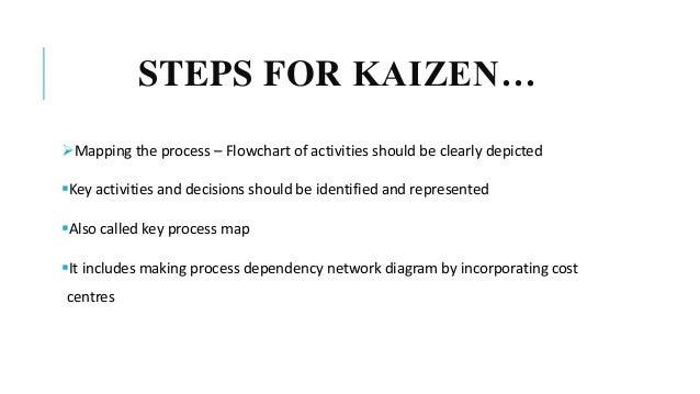 Lean Tool Kaizen