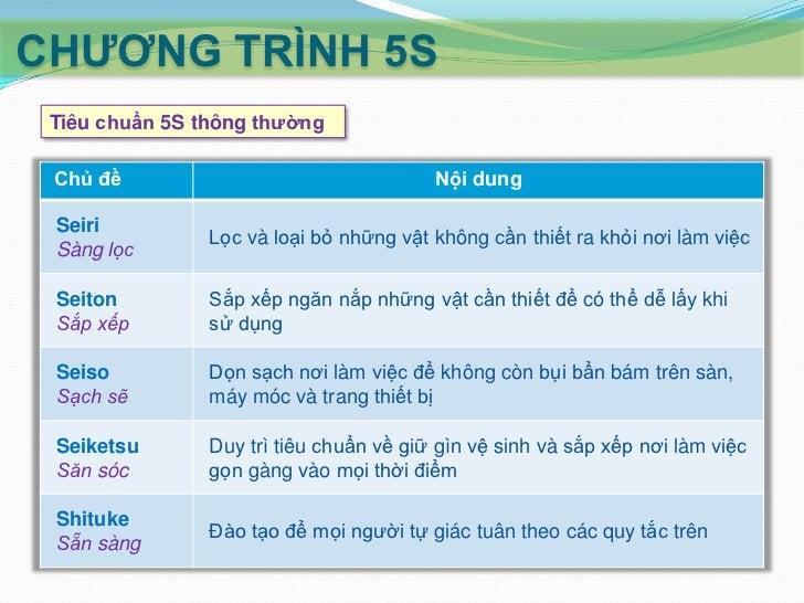 CHƢƠNG TRÌNH 5S Tiêu chuẩn 5S thực tiễn