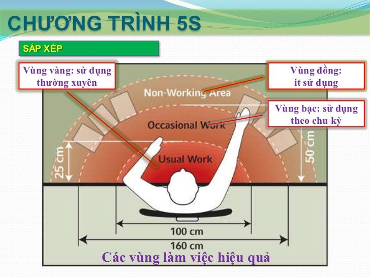 CHƢƠNG TRÌNH 5S SẮP XẾP  Sắp xếp mặt bằng sản xuất:     Sử dụng các vạch, đường đánh dấu:        Dải phân cách        ...