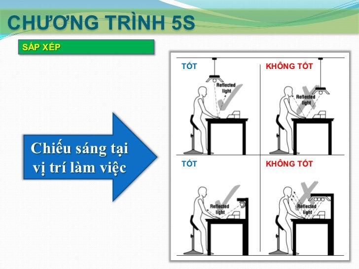 CHƢƠNG TRÌNH 5S SẮP XẾP  Sắp xếp mặt bằng sản xuất:     Dùng nhãn nhận biết:        Mã màu cho nhãn nhận biết.        ...