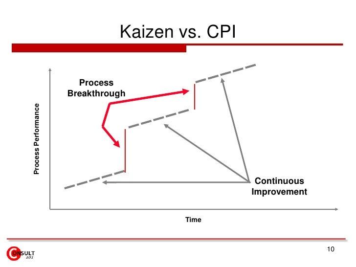 Continuous Improvement - Kaizen<br />8<br />DO<br />DO<br />DO<br />PLAN<br />PLAN<br />PLAN<br />CHECK<br />CHECK<br />CH...