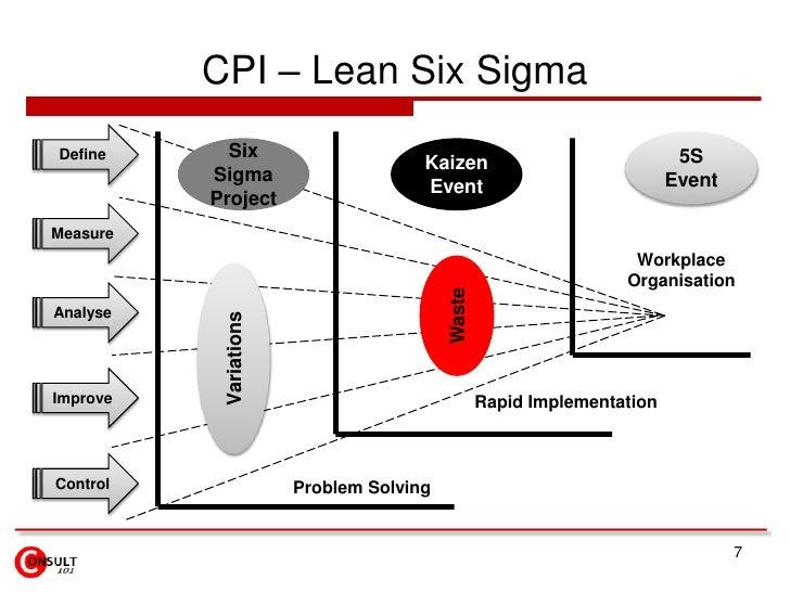 Employee suggestions</li></li></ul><li>CPI – Tools / Concepts / Techniques<br />5<br /> Variation<br />DMAIC<br />DPMO<br ...