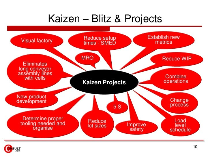 10<br />Kaizen – Blitz & Projects<br />Reduce setup times - SMED<br />Establish new metrics<br />Visual factory<br />Reduc...