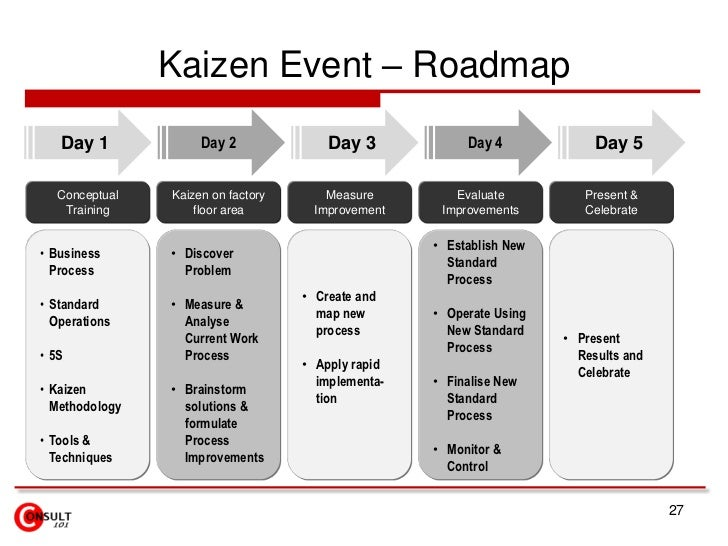 Kaizen Events Blitz Kaikaku Lean Projects on warehouse floor plan