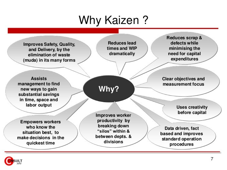 7<br />Why Kaizen ?<br />Reduces scrap & defects while minimising the need for capital expenditures<br />Reduces lead time...