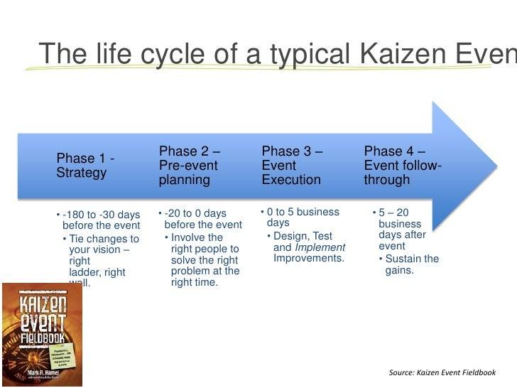 Kaizen events - jump start your continuous improvement culture