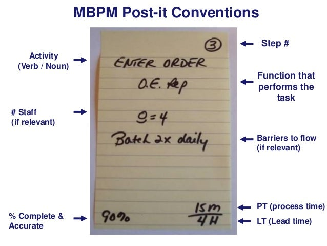 MBPM Post-it Conventions Step # Activity (Verb / Noun)  Function that performs the task # Staff (if relevant) Barriers to ...