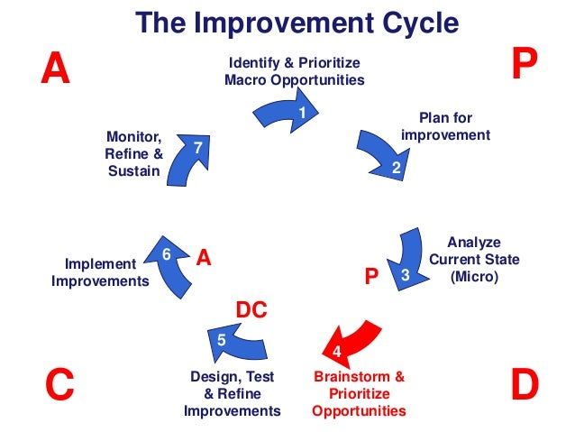 The Improvement Cycle  A  P  Identify & Prioritize Macro Opportunities  1 Monitor, Refine & Sustain  Implement Improvement...