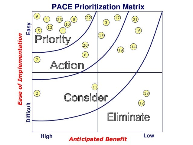 PACE Prioritization Matrix Easy  5  4 13  23  8  22  17 3  10  21  1  16 15 20 19  14  6 7  11 2  18 12  Difficult  Ease o...