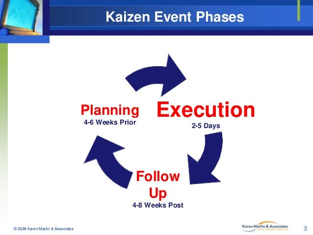 Kaizen Event Phases  Planning 4-6 Weeks Prior  Execution 2-5 Days  Follow Up 4-8 Weeks Post  © 2009 Karen Martin & Associa...