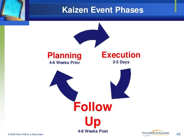 Kaizen Event Phases  Planning  Execution  4-6 Weeks Prior  2-5 Days  Follow Up 4-8 Weeks Post © 2009 Karen Martin & Associ...
