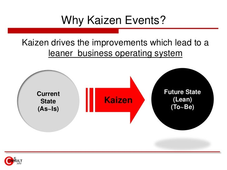 5<br />Why Kaizen Events?<br />Kaizen drives the improvements which lead to a leaner  business operating system<br />Futur...