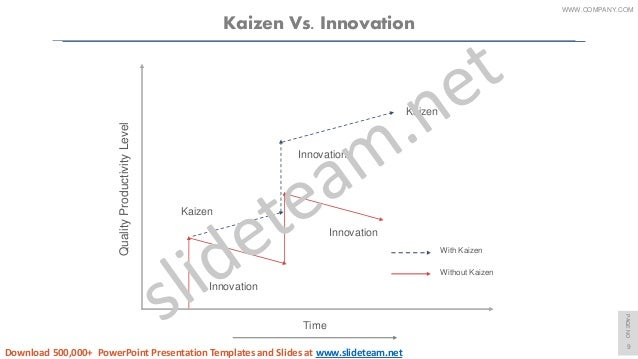 kaizen pdca cycle powerpoint presentation templates, Powerpoint templates