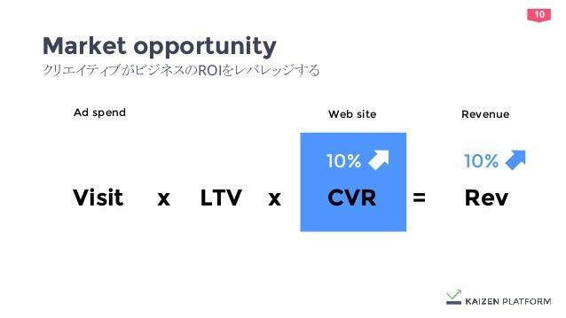 10 10% Market opportunity クリエイティブがビジネスのROIをレバレッジする Visit x CVR = Rev Web site LTVx Ad spend Revenue 10%