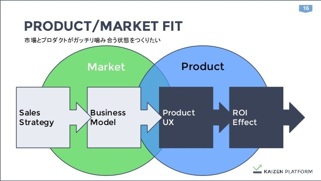 16 Market Product ROI Effect PRODUCT/MARKET FIT 市場とプロダクトがガッチリ噛み合う状態をつくりたい Product UX Business Model Sales Strategy