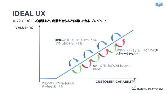 17 最初のステップにも小さな成 功体験を設計する IDEAL UX VALUE=ROI CUSTOMER CAPABILITY 顧客が頑張った分だけ、成果につな がる仕掛けをセットする カスタマーが正しく頑張ると、成果がきちんとお返しできる ...
