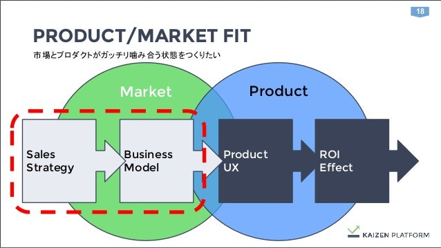 18 Market Product ROI Effect PRODUCT/MARKET FIT 市場とプロダクトがガッチリ噛み合う状態をつくりたい Product UX Business Model Sales Strategy