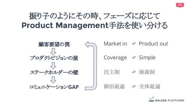 31 振り子のようにその時、フェーズに応じて Product Management手法を使い分ける 顧客要望の罠 プロダクトビジョンの崖 コミュニケーションGAP ステークホルダーの壁 Market in ⇄ Product out Cover...