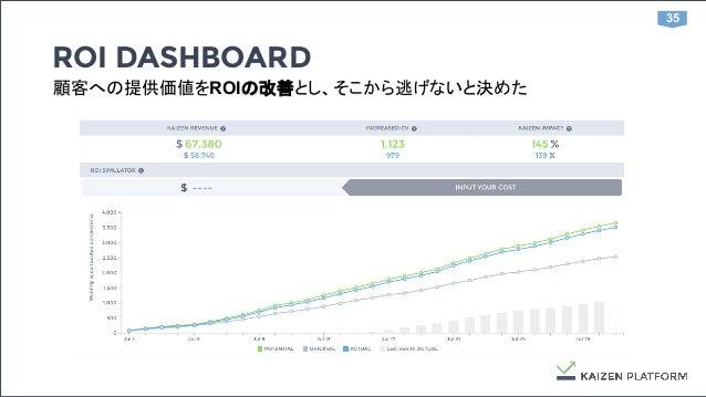 35 ROI DASHBOARD 顧客への提供価値をROIの改善とし、そこから逃げないと決めた