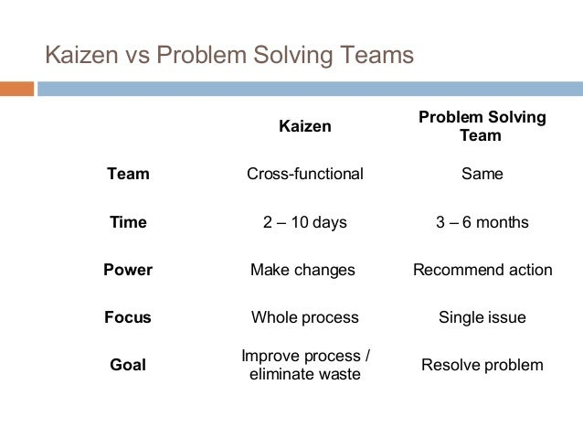Kaizen vs Problem Solving TeamsKaizenProblem SolvingTeamTeam Cross-functional SameTime 2 – 10 days 3 – 6 monthsPower Make ...