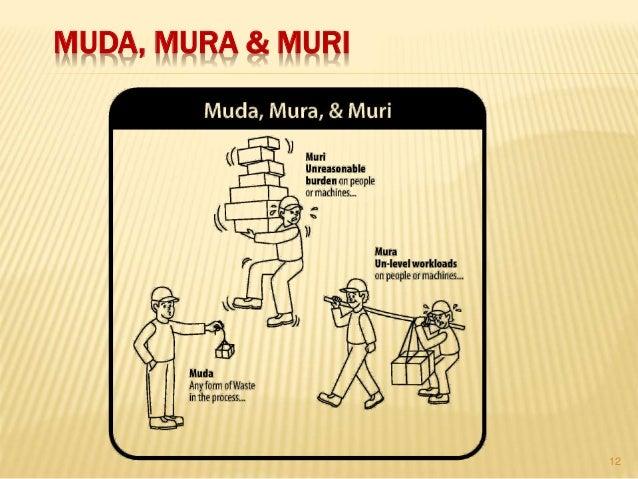 MUDA, MURA & MURI 12