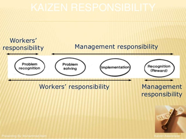 Workers' responsibility Workers' responsibility Management responsibility Management responsibility KAIZEN RESPONSIBILITY ...