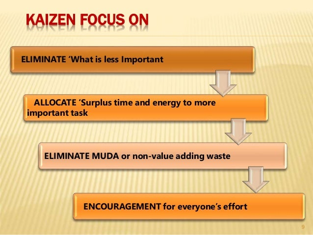 KAIZEN FOCUS ON ELIMINATE 'What is less Important ALLOCATE 'Surplus time and energy to more important task ELIMINATE MUDA ...