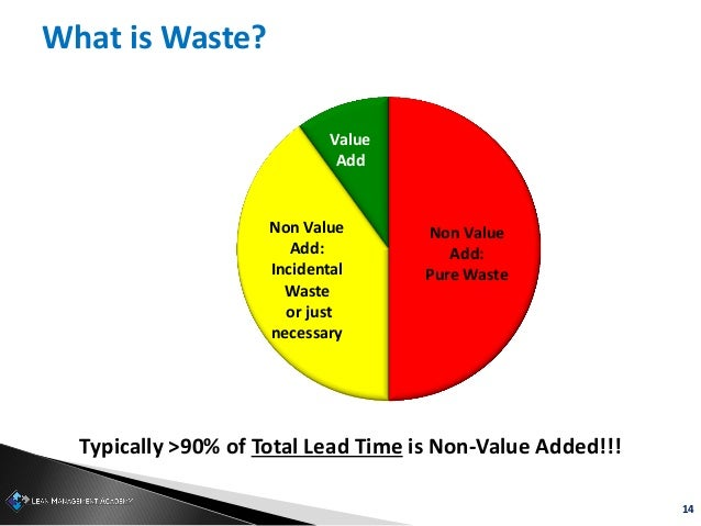 14 What is Waste? Typically >90% of Total Lead Time is Non-Value Added!!! Value Add Non Value Add: Incidental Waste or jus...