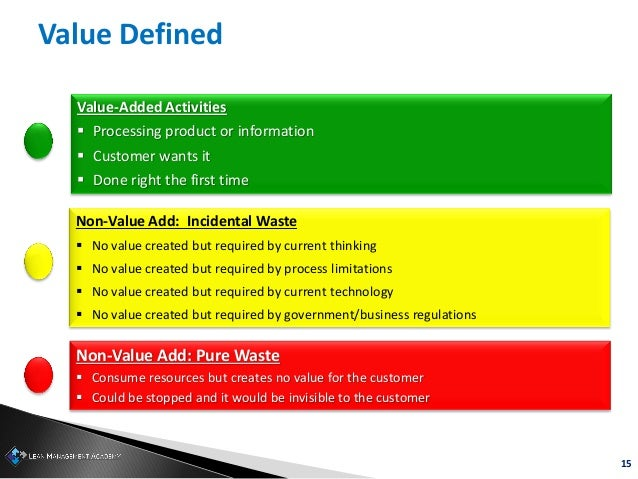 15 Value-Added Activities  Processing product or information  Customer wants it  Done right the first time Non-Value Ad...