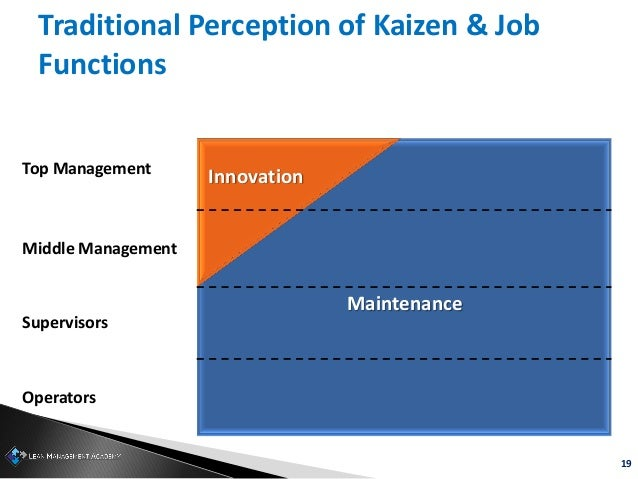 19 Traditional Perception of Kaizen & Job Functions Top Management Middle Management Supervisors Operators Innovation Main...