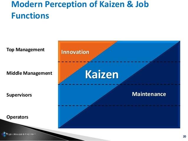 20 Modern Perception of Kaizen & Job Functions Top Management Middle Management Supervisors Operators Innovation Maintenan...