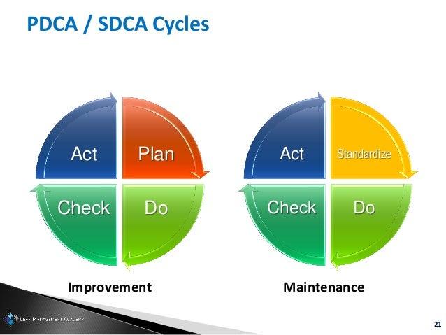 21 PDCA / SDCA Cycles Standardize DoCheck ActPlan DoCheck Act Improvement Maintenance