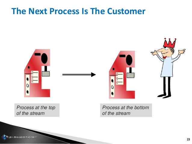 23 1 2 3 1 2 3 Process at the top of the stream Process at the bottom of the stream The Next Process Is The Customer
