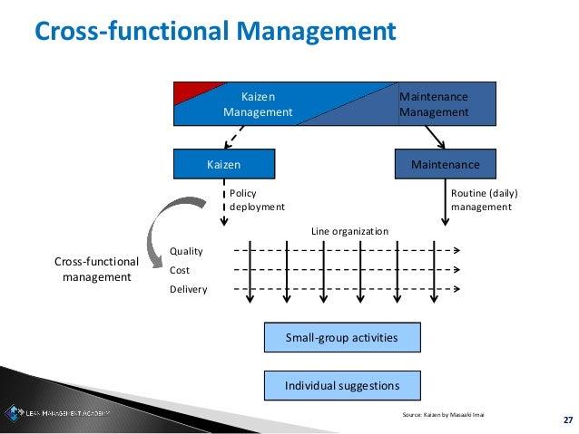 27 Cross-functional Management Kaizen Management Maintenance Management Kaizen Maintenance Quality Cost Delivery Cross-fun...