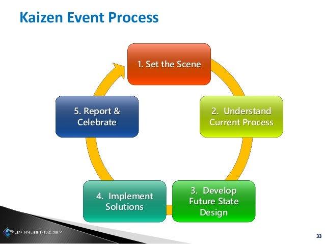 33 Kaizen Event Process 1. Set the Scene 2. Understand Current Process 3. Develop Future State Design 4. Implement Solutio...
