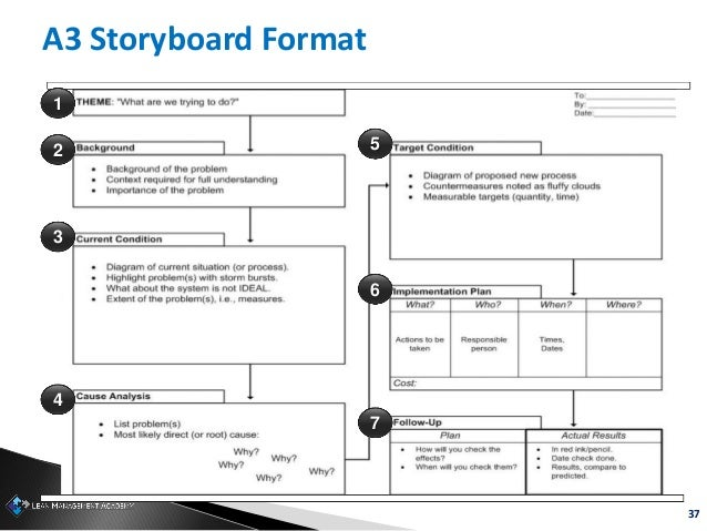 37 1 2 4 3 5 6 7 A3 Storyboard Format
