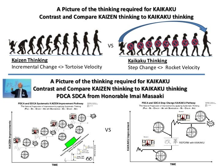 A Picture of the thinking required for KAIKAKU                                                                            ...