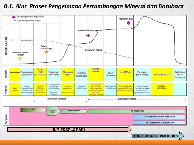 Kajian kpk sistem pnpb mineral dan batubara alur proses pengelolaan pnbp mineral dan batubara 14 14 ccuart Choice Image