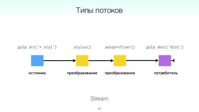 Stream 44 Реализации Изоморфные: RxJS, Kefir, Bacon.js Node: Node Streams