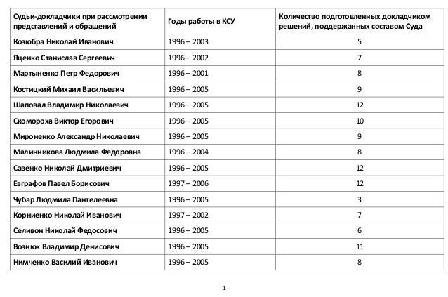 1  Судьи‐докладчикиприрассмотрении представленийиобращений ГодыработывКСУ Количествоподготовленныхдокладчик...