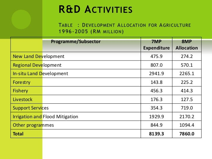 Development Of Agriculture Sector In Malaysia