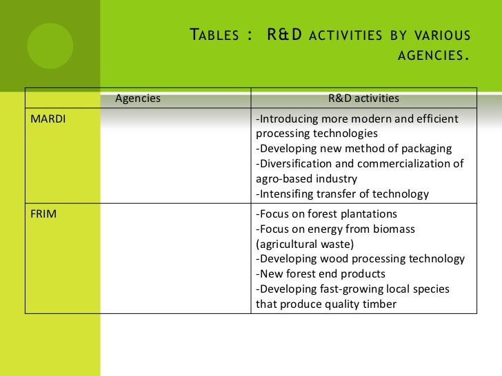 what are the relationship between agriculture and industry
